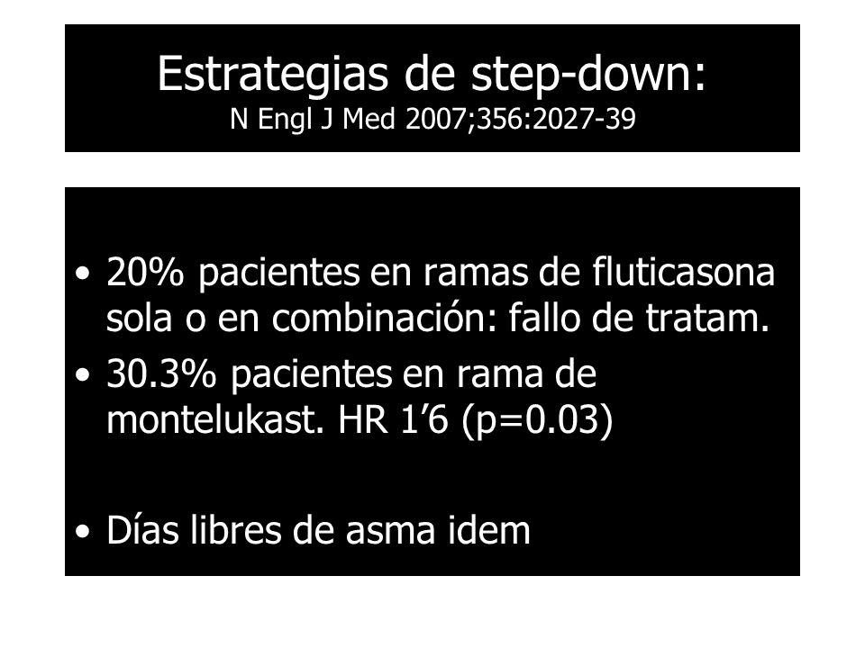 20% pacientes en ramas de fluticasona sola o en combinación: fallo de tratam. 30.3% pacientes en rama de montelukast. HR 16 (p=0.03) Días libres de as