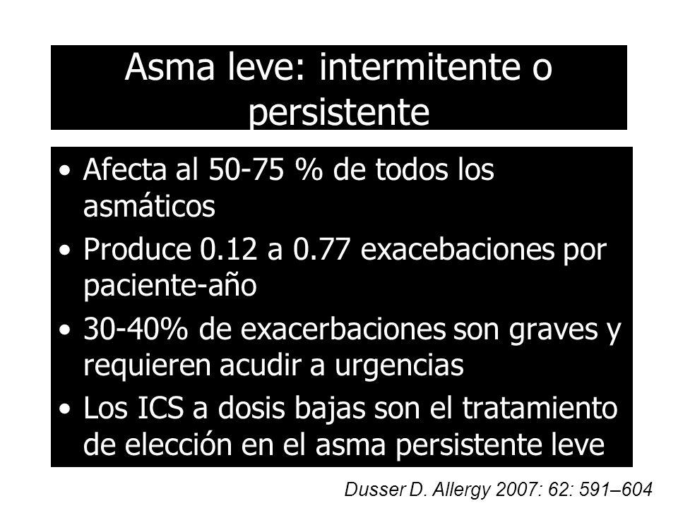 Asma leve: intermitente o persistente Afecta al 50-75 % de todos los asmáticos Produce 0.12 a 0.77 exacebaciones por paciente-año 30-40% de exacerbaciones son graves y requieren acudir a urgencias Los ICS a dosis bajas son el tratamiento de elección en el asma persistente leve Dusser D.