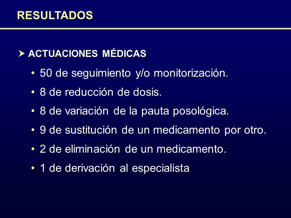 Proyecto ICOF RESULTADOS 50 de seguimiento y/o monitorización. 8 de reducción de dosis. 8 de variación de la pauta posológica. 9 de sustitución de un