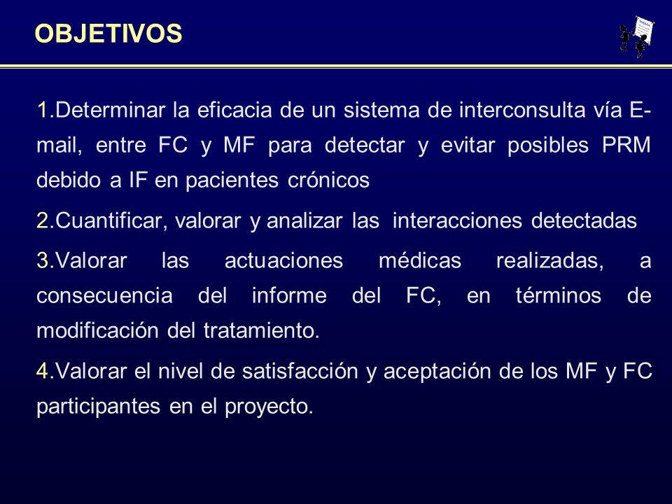 OBJETIVOS 1.Determinar la eficacia de un sistema de interconsulta vía E- mail, entre FC y MF para detectar y evitar posibles PRM debido a IF en pacien