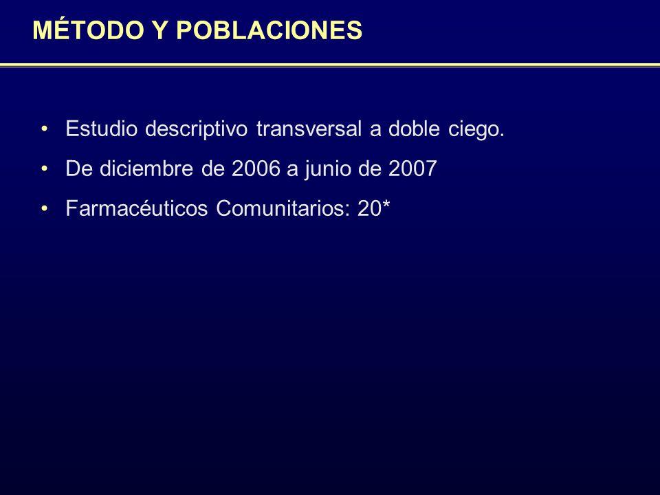 MÉTODO Y POBLACIONES Estudio descriptivo transversal a doble ciego. De diciembre de 2006 a junio de 2007 Farmacéuticos Comunitarios: 20*