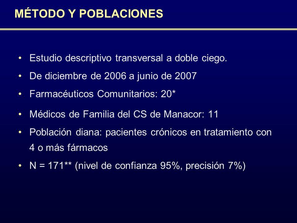 MÉTODO Y POBLACIONES Médicos de Familia del CS de Manacor: 11 Población diana: pacientes crónicos en tratamiento con 4 o más fármacos N = 171** (nivel