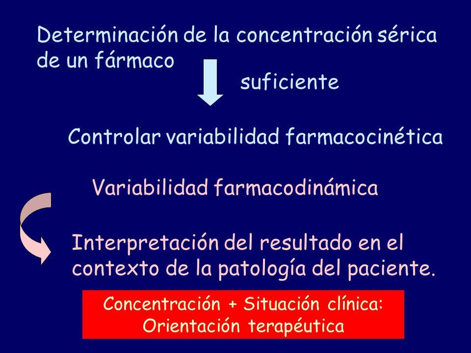Determinación de la concentración sérica de un fármaco Controlar variabilidad farmacocinética suficiente Variabilidad farmacodinámica Concentración +