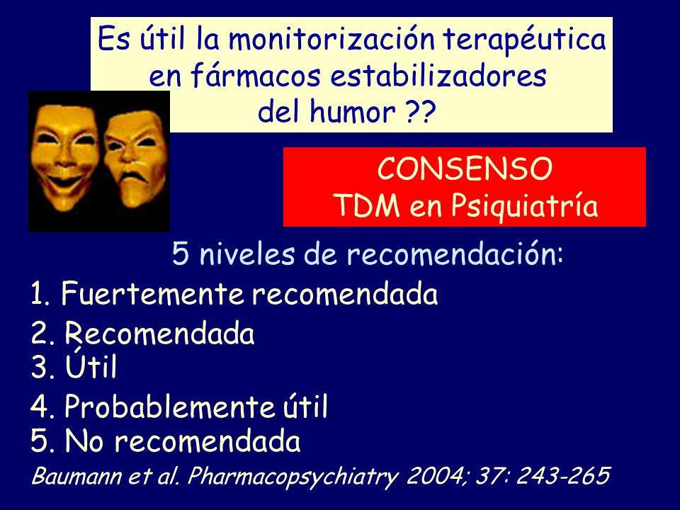 Es útil la monitorización terapéutica en fármacos estabilizadores del humor ?? 5 niveles de recomendación: 1. Fuertemente recomendada 2. Recomendada 3
