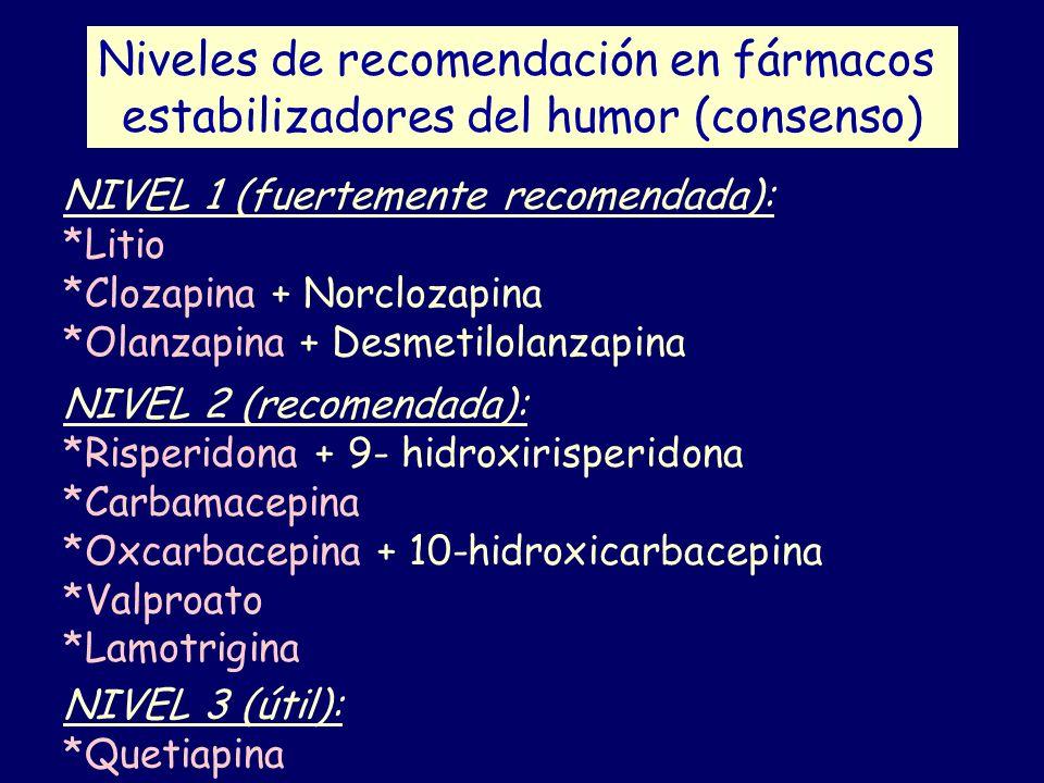 Niveles de recomendación en fármacos estabilizadores del humor (consenso) NIVEL 1 (fuertemente recomendada): *Litio *Clozapina + Norclozapina *Olanzap