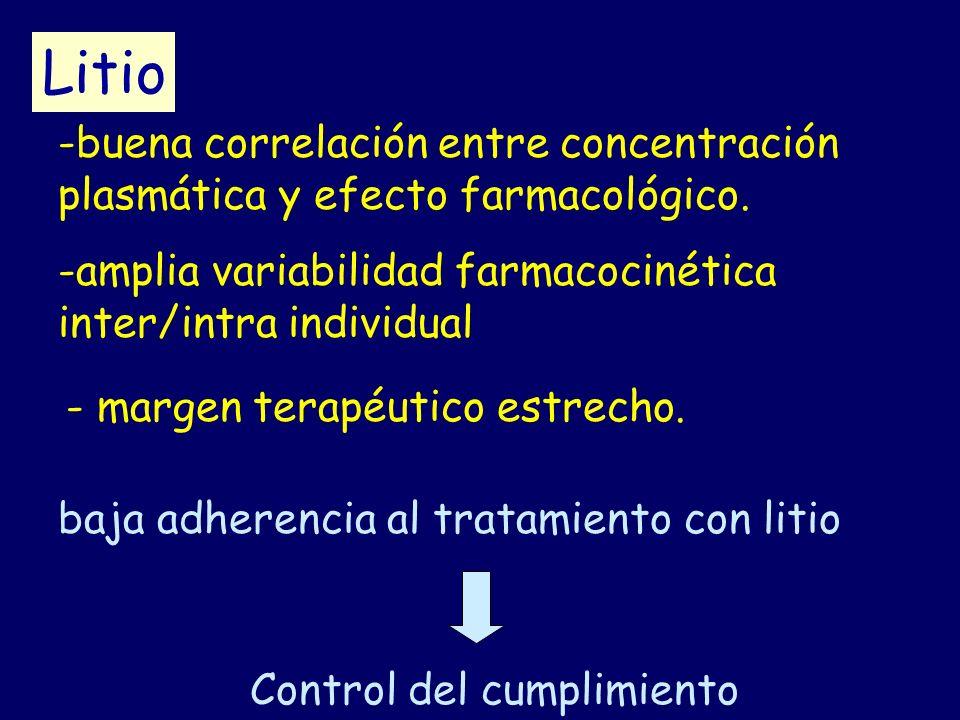 Litio -buena correlación entre concentración plasmática y efecto farmacológico. -amplia variabilidad farmacocinética inter/intra individual - margen t