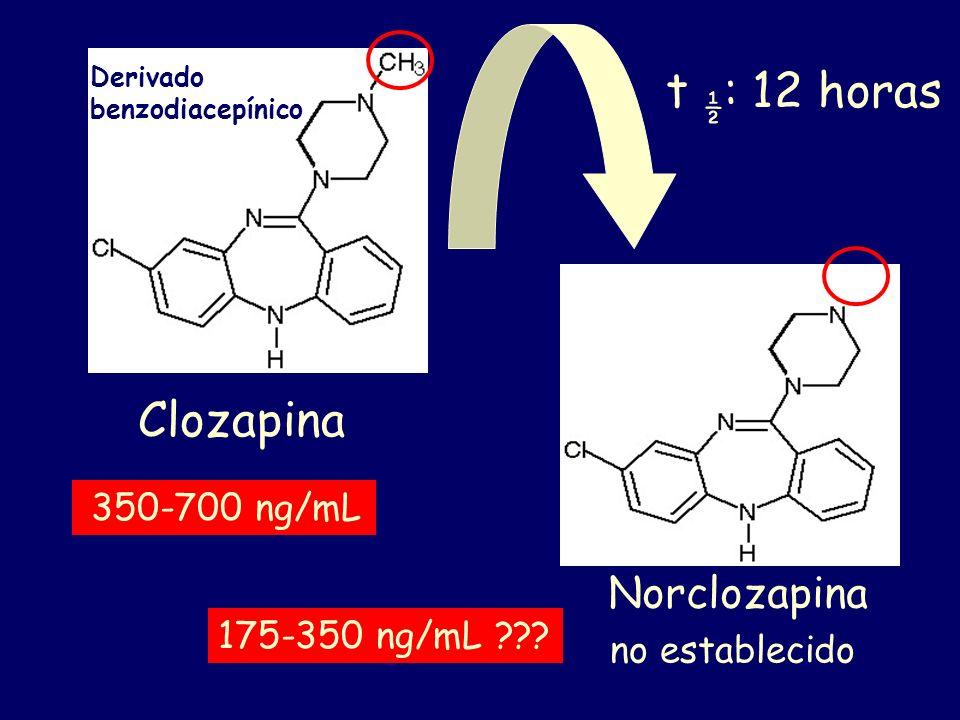 Norclozapina no establecido Clozapina 50-700 ng/mL 20-350 ng/mL ??? Derivado benzodiacepínico 350-700 ng/mL 175-350 ng/mL ??? t ½ : 12 horas