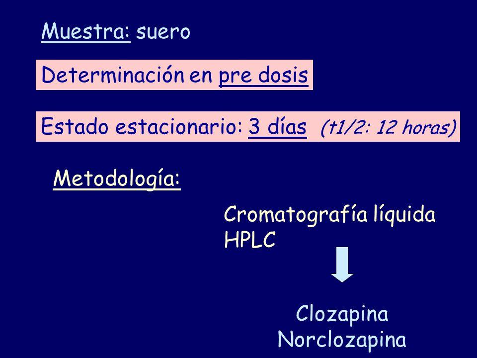 Determinación en pre dosis Estado estacionario: 3 días (t1/2: 12 horas) Muestra: suero Metodología: Cromatografía líquida HPLC Clozapina Norclozapina