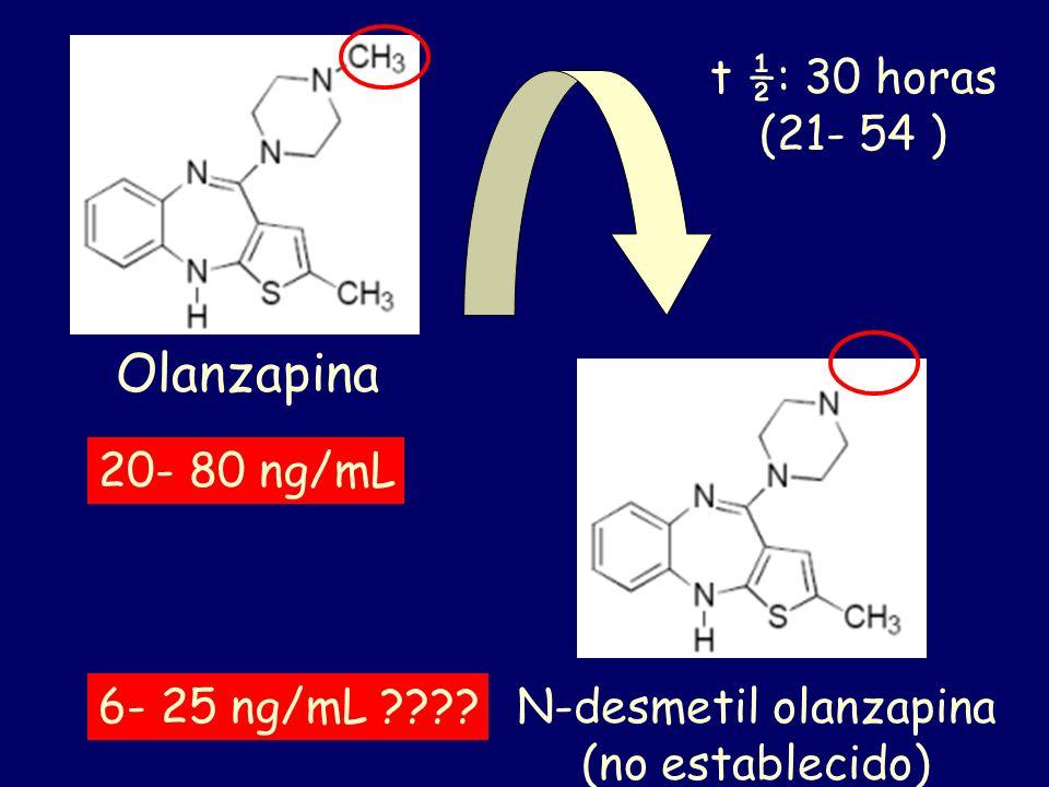 Olanzapina t ½: 30 horas (21- 54 ) N-desmetil olanzapina (no establecido) 20- 80 ng/mL 6- 25 ng/mL ????