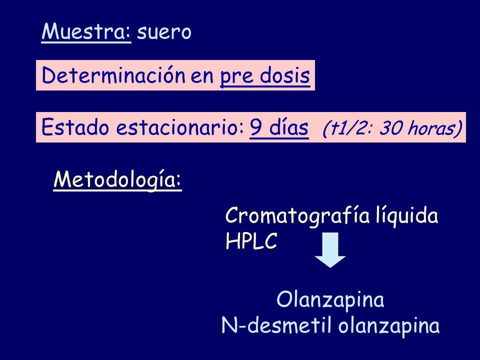 Determinación en pre dosis Estado estacionario: 9 días (t1/2: 30 horas) Muestra: suero Metodología: Cromatografía líquida HPLC Olanzapina N-desmetil o