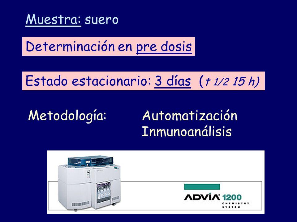 Determinación en pre dosis Estado estacionario: 3 días ( t 1/2 15 h) Muestra: suero Metodología:Automatización Inmunoanálisis