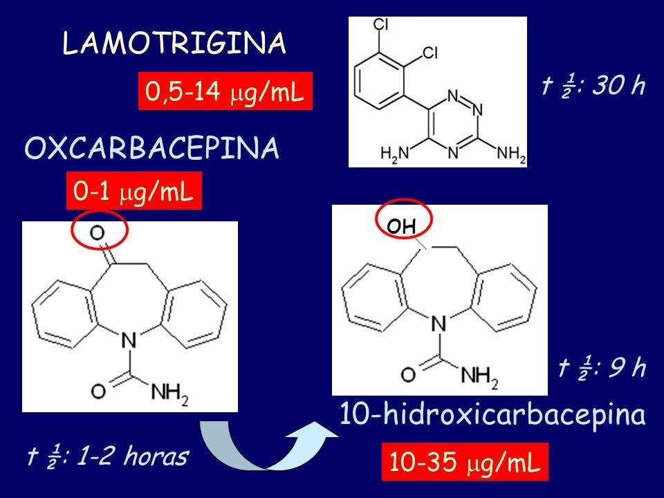 LAMOTRIGINA OXCARBACEPINA 10-hidroxicarbacepina OH t ½: 1-2 horas t ½: 9 h 10-35 g/mL 0-1 g/mL 0,5-14 g/mL t ½: 30 h
