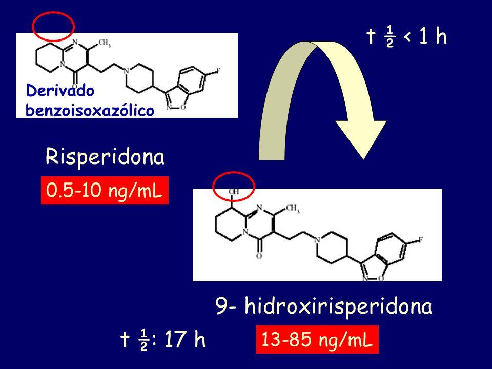 0.5-10 ng/mL Risperidona Derivado benzoisoxazólico 13-85 ng/mL 9- hidroxirisperidona t ½: 17 h t ½ < 1 h