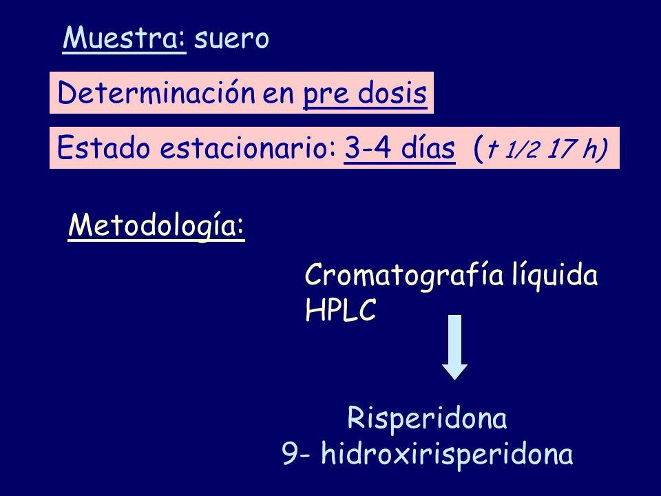 Determinación en pre dosis Estado estacionario: 3-4 días ( t 1/2 17 h) Muestra: suero Metodología: Cromatografía líquida HPLC Risperidona 9- hidroxiri