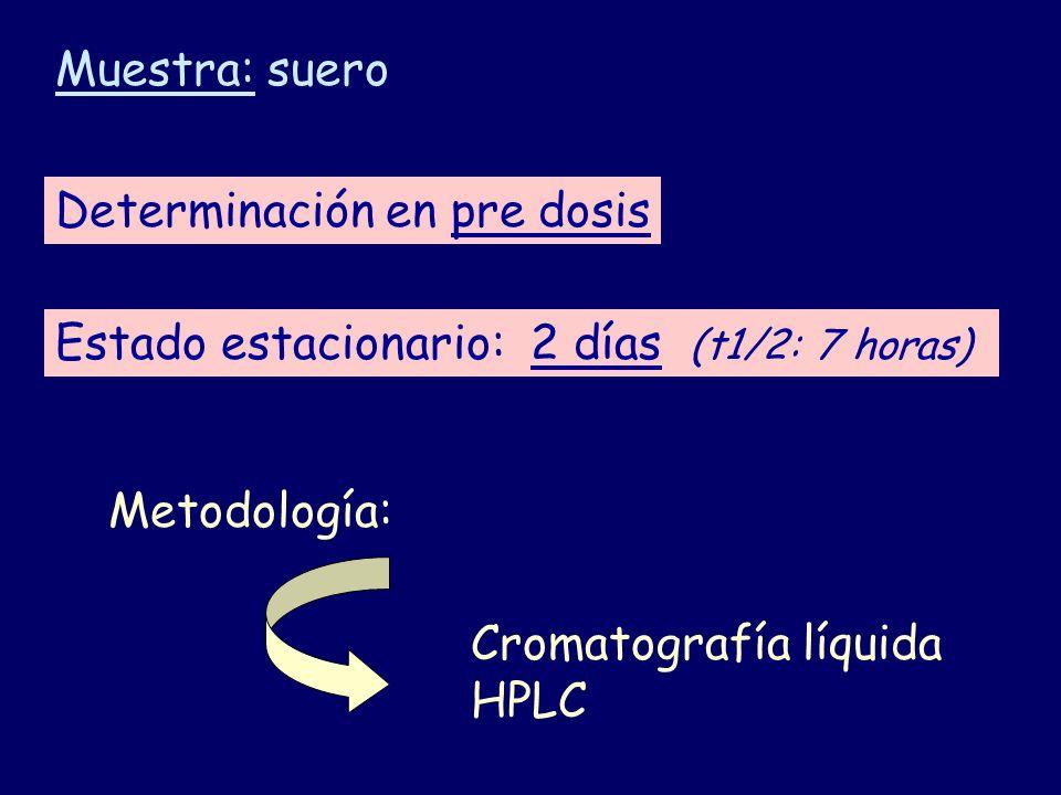 Determinación en pre dosis Estado estacionario: 2 días (t1/2: 7 horas) Muestra: suero Metodología: Cromatografía líquida HPLC