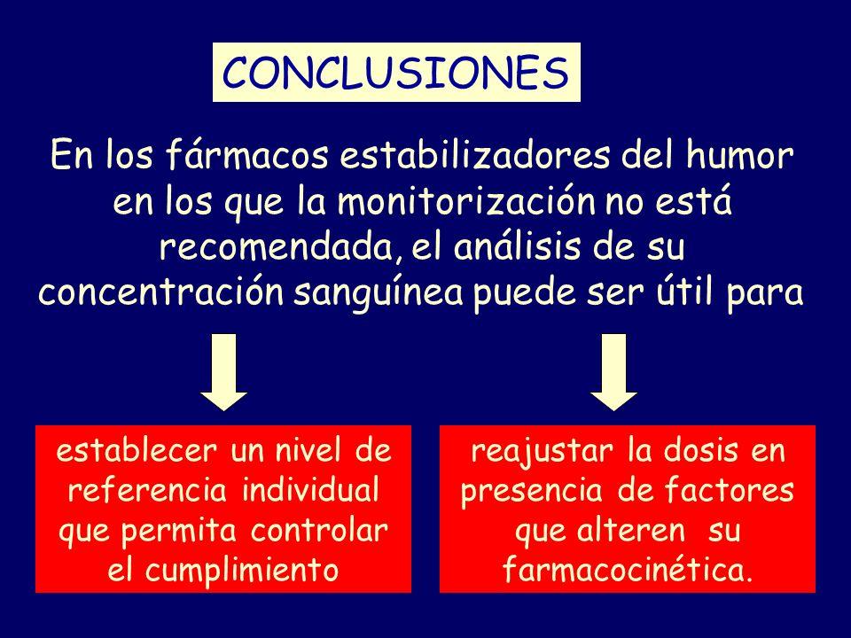 CONCLUSIONES En los fármacos estabilizadores del humor en los que la monitorización no está recomendada, el análisis de su concentración sanguínea pue