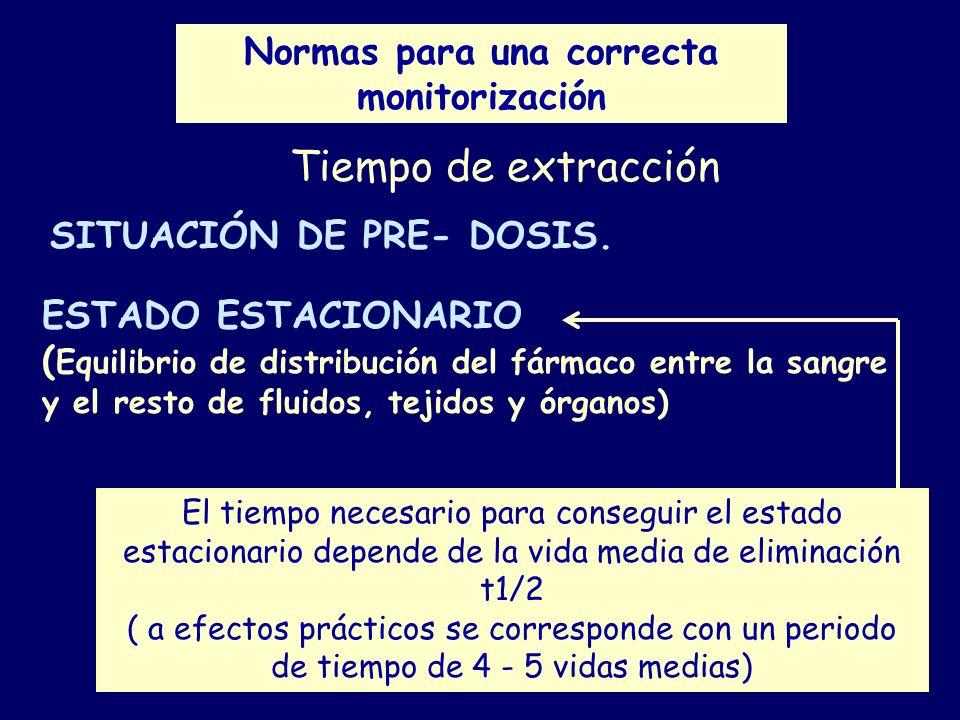 Normas para una correcta monitorización ESTADO ESTACIONARIO. ( Equilibrio de distribución del fármaco entre la sangre y el resto de fluidos, tejidos y