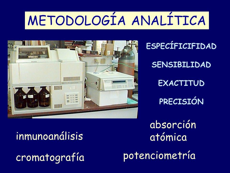METODOLOGÍA ANALÍTICA ESPECÍFICIFIDAD SENSIBILIDAD EXACTITUD PRECISIÓN inmunoanálisis potenciometría cromatografía absorción atómica