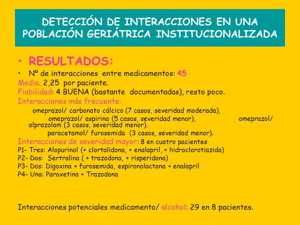 RESULTADOS: Nº de interacciones entre medicamentos: 45 Media. 2,25 por paciente. Fiabilidad: 4 BUENA (bastante documentadas), resto poco. Interaccione