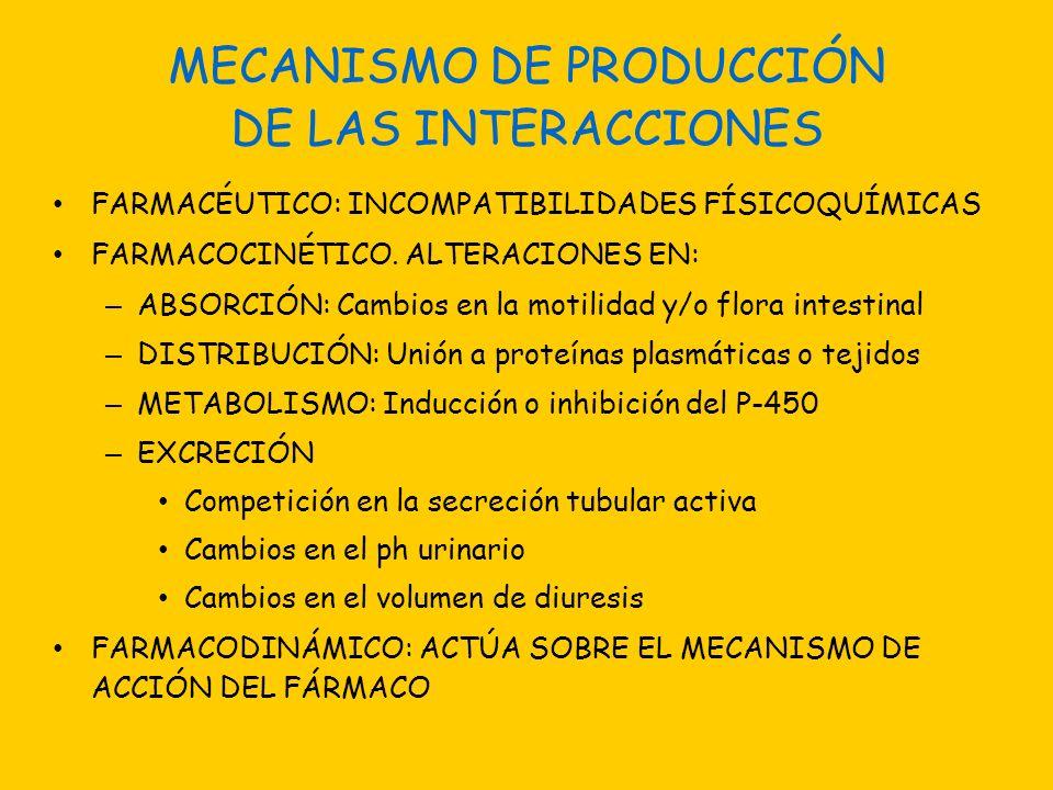 MECANISMO DE PRODUCCIÓN DE LAS INTERACCIONES FARMACÉUTICO: INCOMPATIBILIDADES FÍSICOQUÍMICAS FARMACOCINÉTICO. ALTERACIONES EN: – ABSORCIÓN: Cambios en