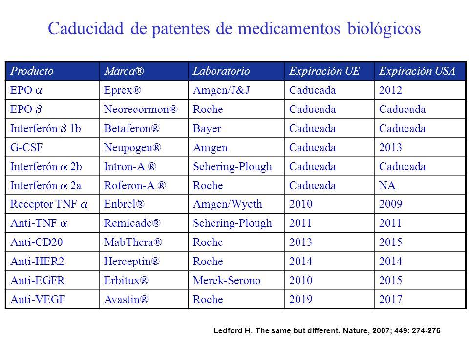 Caducidad de patentes de medicamentos biológicos ProductoMarca®LaboratorioExpiración UEExpiración USA EPO Eprex®Amgen/J&JCaducada2012 EPO Neorecormon®