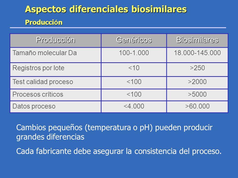 Producción Genéricos Biosimilares Tamaño molecular Da100-1.00018.000-145.000 Registros por lote<10>250 Test calidad proceso<100>2000 Procesos críticos