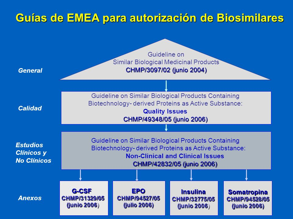 EPOCHMP/94527/05 (julio 2006) Guideline on Similar Biological Products Containing Biotechnology- derived Proteins as Active Substance: Quality Issues