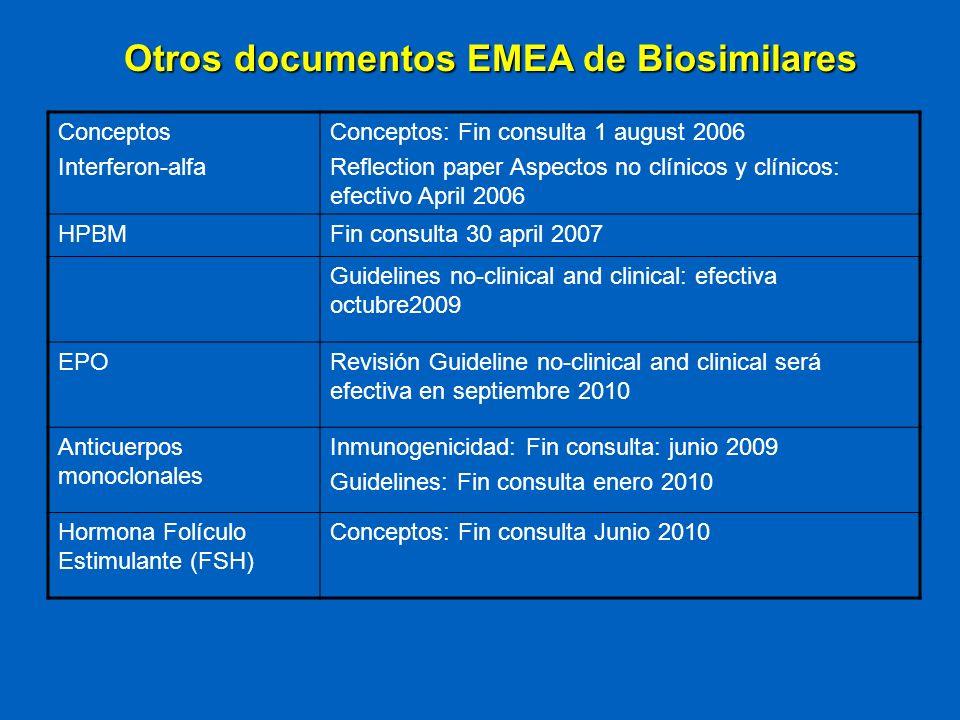 Otros documentos EMEA de Biosimilares Conceptos Interferon-alfa Conceptos: Fin consulta 1 august 2006 Reflection paper Aspectos no clínicos y clínicos