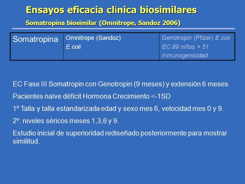 Ensayos eficacia cl í nica biosimilares Somatropina biosimilar (Omnitrope, Sandoz 2006) Somatropina Omnitrope (Sandoz) E.coli Genotropin (Pfizer) E.co