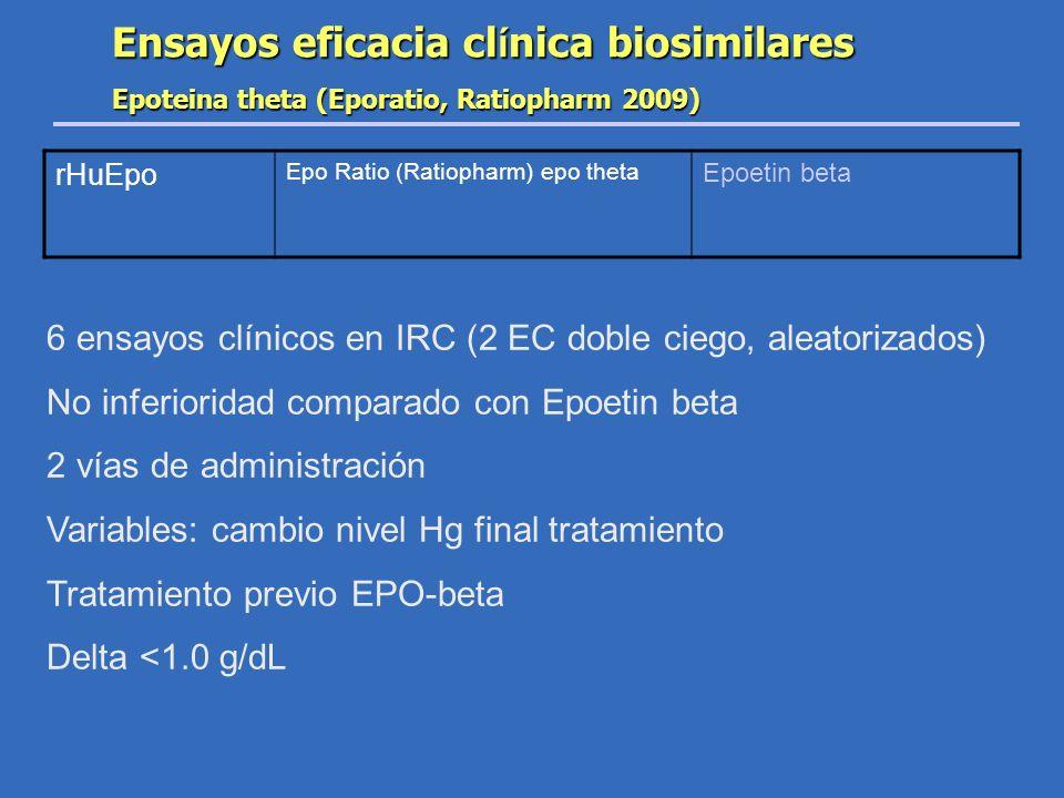 Ensayos eficacia cl í nica biosimilares Epoteina theta (Eporatio, Ratiopharm 2009) 6 ensayos clínicos en IRC (2 EC doble ciego, aleatorizados) No infe