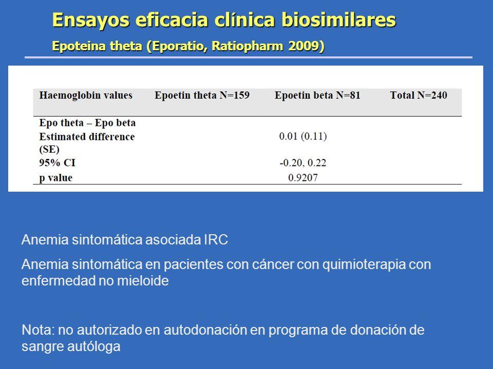 Ensayos eficacia cl í nica biosimilares Epoteina theta (Eporatio, Ratiopharm 2009) Anemia sintomática asociada IRC Anemia sintomática en pacientes con