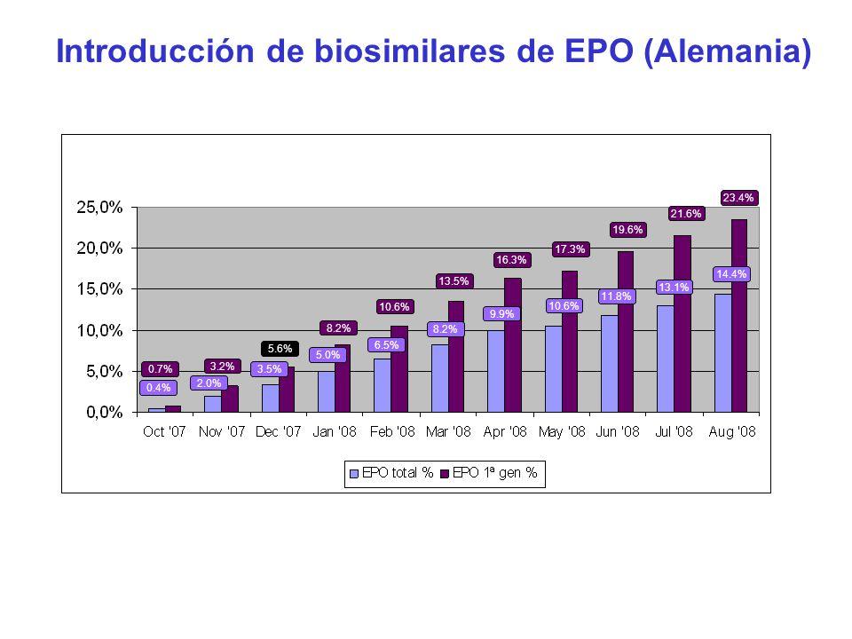 Introducción de biosimilares de EPO (Alemania) 14.4% 23.4% 10.6% 11.8% 13.1% 8.2% 9.9% 3.5% 5.0% 6.5% 2.0% 13.5% 16.3% 17.3% 19.6% 21.6% 8.2% 10.6% 3.