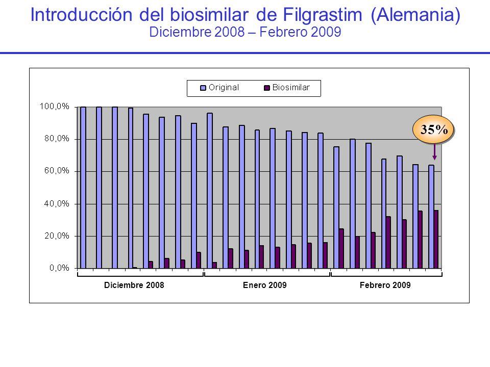 Introducción del biosimilar de Filgrastim (Alemania) Diciembre 2008 – Febrero 2009 35% Febrero 2009Diciembre 2008Enero 2009
