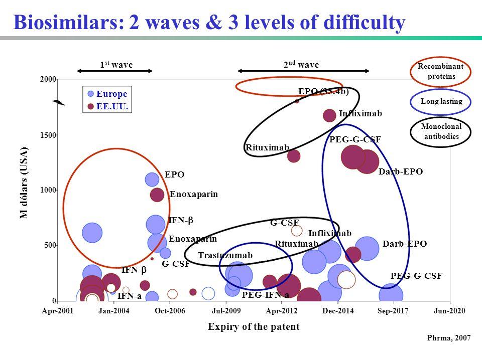 Biosimilars: 2 waves & 3 levels of difficulty 1500 1000 500 0 2000 Jul-2009Oct-2006Dec-2014Apr-2012Jun-2020Sep-2017Jan-2004Apr-2001 M dólars (USA) EE.