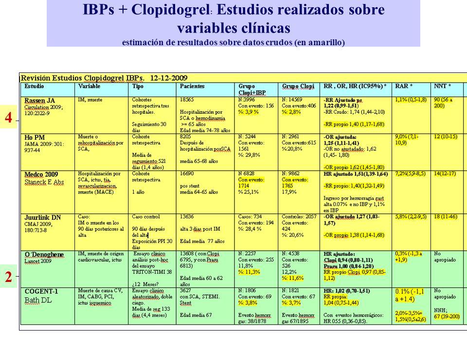IBPs + Clopidogrel : Estudios realizados sobre variables clínicas estimación de resultados sobre datos crudos (en amarillo) 4 2