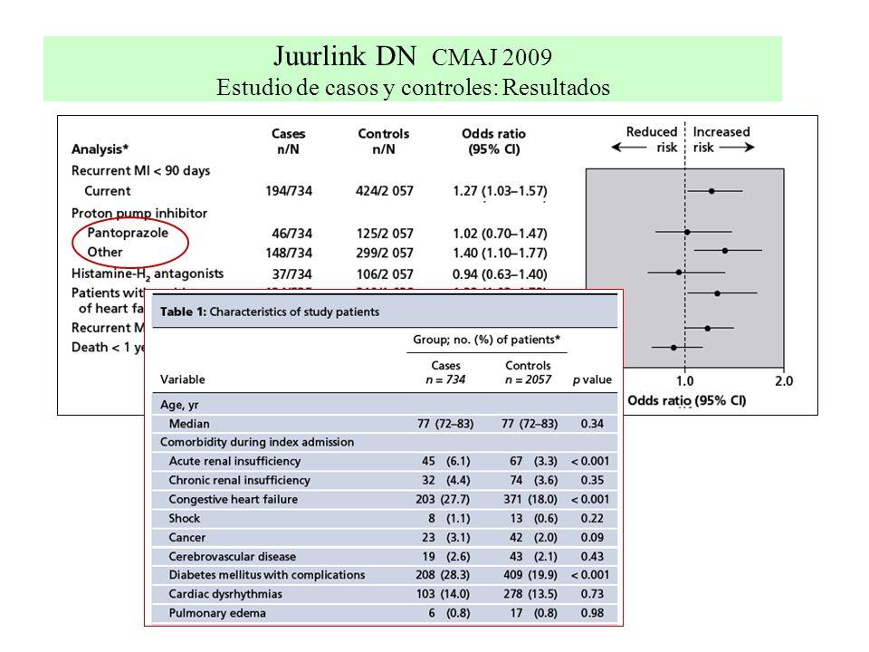 Juurlink DN CMAJ 2009 Estudio de casos y controles: Resultados