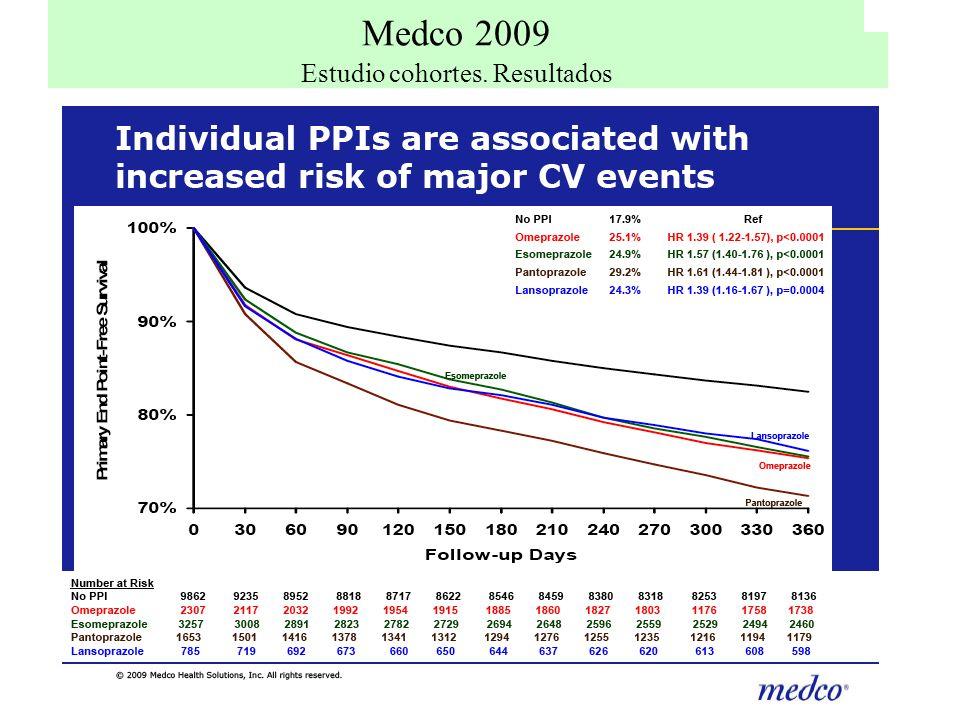 Medco 2009 Medco 2009 Estudio cohortes. Resultados