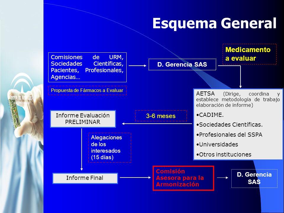 Esquema General Comisiones de URM, Sociedades Científicas, Pacientes, Profesionales, Agencias… D. Gerencia SAS Propuesta de Fármacos a Evaluar AETSA (