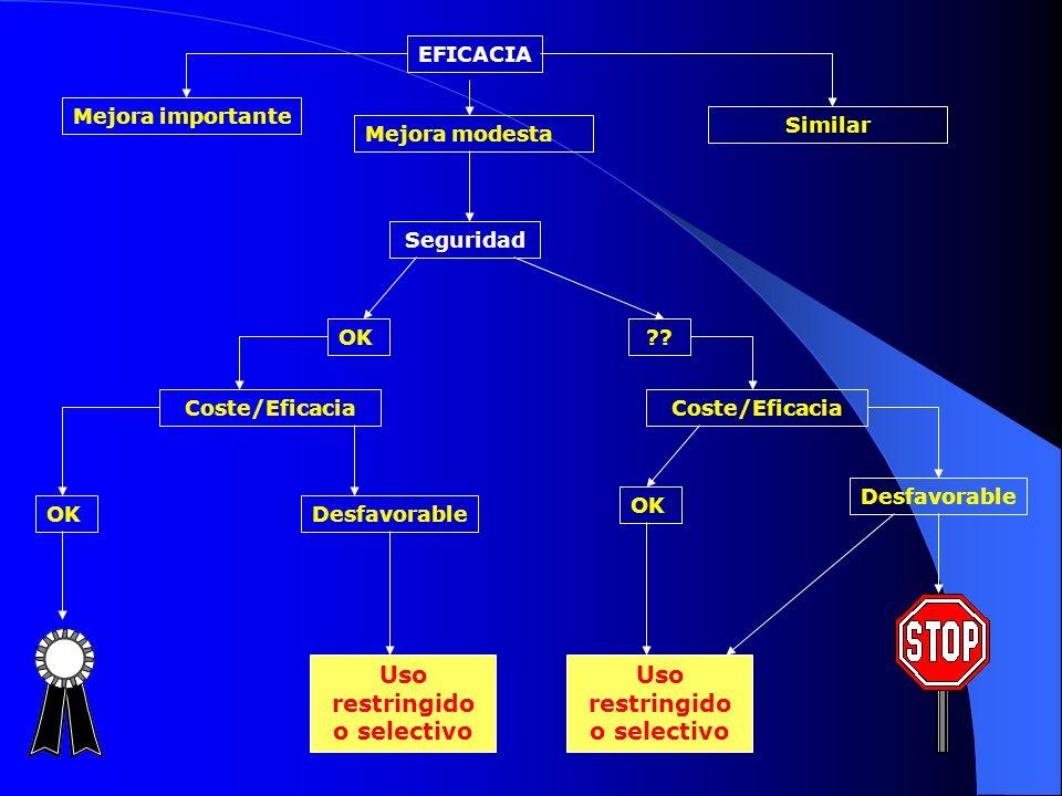 POSICIÓN DEL FÁRMACO EN TERAPÉUTICA: GPC ADAPTAR UNA GPC EXISTENTE: Evaluación de la calidad de la GPC (validación).