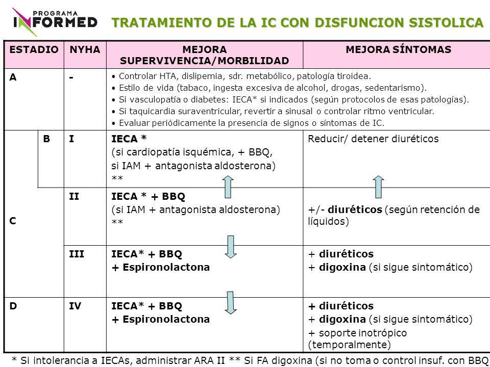 ESTADIONYHAMEJORA SUPERVIVENCIA/MORBILIDAD MEJORA SÍNTOMAS A- Controlar HTA, dislipemia, sdr. metabólico, patología tiroidea. Estilo de vida (tabaco,