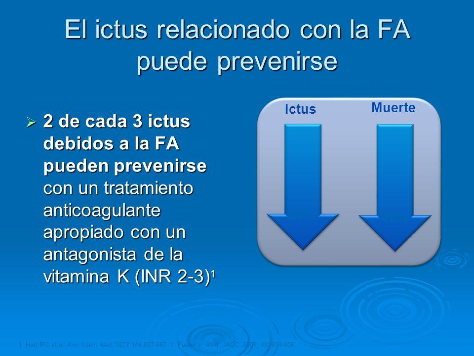 El ictus relacionado con la FA puede prevenirse 2 de cada 3 ictus debidos a la FA pueden prevenirse con un tratamiento anticoagulante apropiado con un