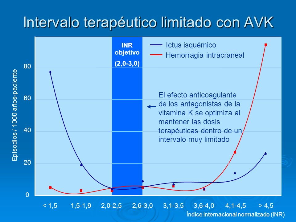 Intervalo terapéutico limitado con AVK Índice internacional normalizado (INR) INR objetivo (2,0-3,0) < 1,51,5-1,92,0-2,52,6-3,03,1-3,53,6-4,04,1-4,5>