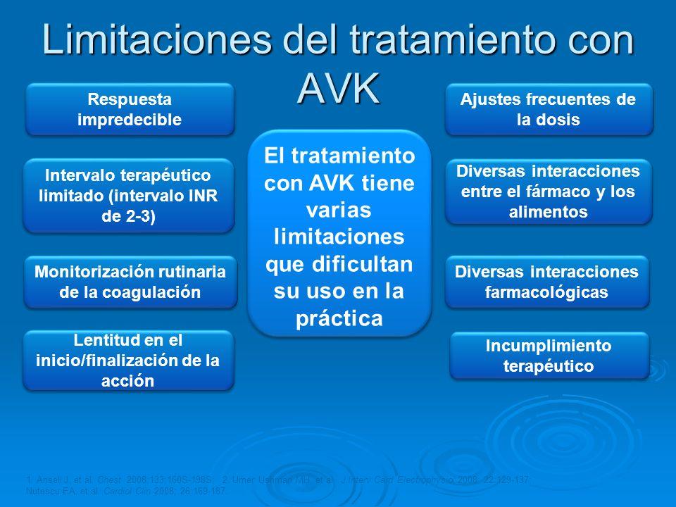 Limitaciones del tratamiento con AVK Respuesta impredecible Monitorización rutinaria de la coagulación Lentitud en el inicio/finalización de la acción