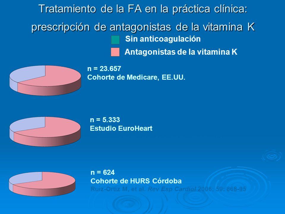 Tratamiento de la FA en la práctica clínica: prescripción de antagonistas de la vitamina K n = 624 Cohorte de HURS Córdoba Ruiz-Ortiz M, et al. Rev Es