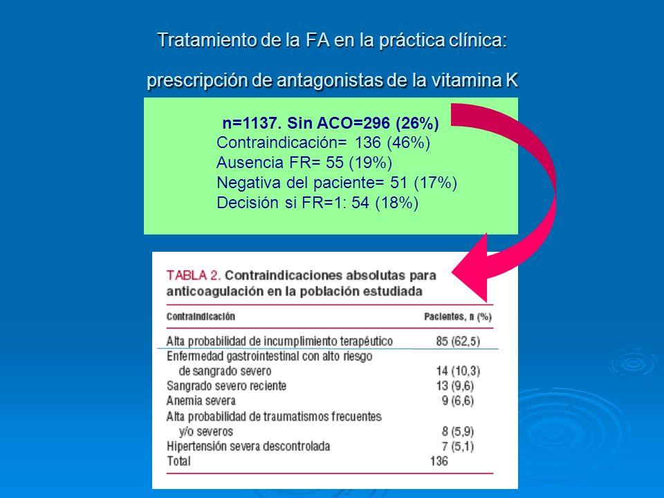 n=1137. Sin ACO=296 (26%) Contraindicación= 136 (46%) Ausencia FR= 55 (19%) Negativa del paciente= 51 (17%) Decisión si FR=1: 54 (18%)