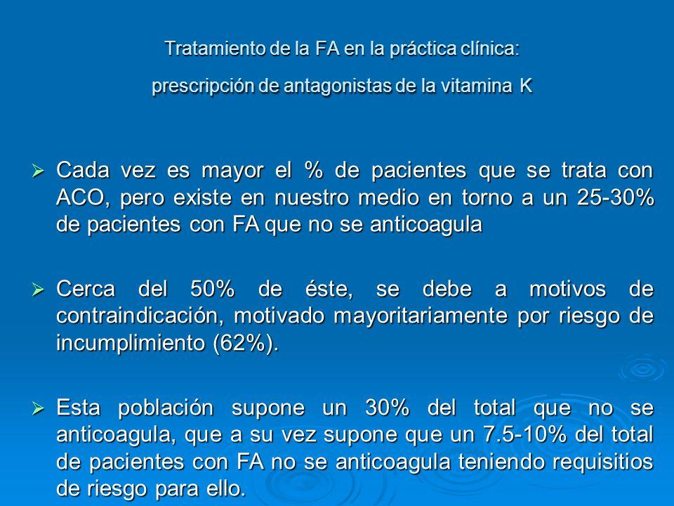 Tratamiento de la FA en la práctica clínica: prescripción de antagonistas de la vitamina K Cada vez es mayor el % de pacientes que se trata con ACO, p