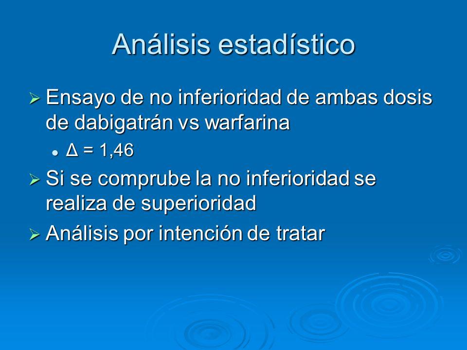 Análisis estadístico Ensayo de no inferioridad de ambas dosis de dabigatrán vs warfarina Ensayo de no inferioridad de ambas dosis de dabigatrán vs war