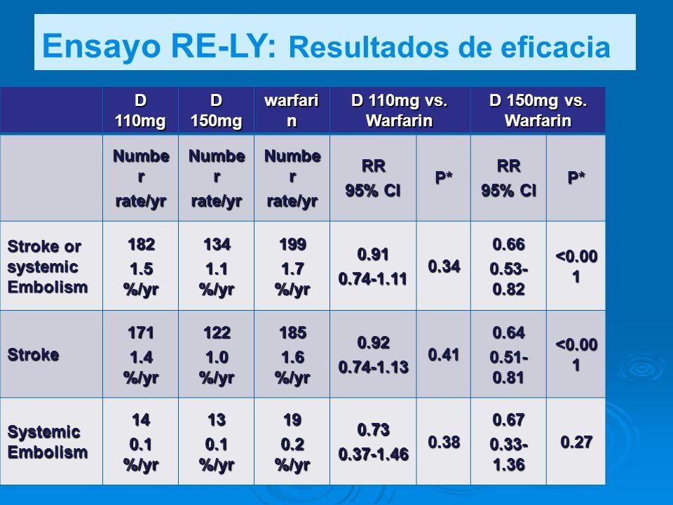 Ensayo RE-LY: Resultados de eficacia D 110mg D 150mg warfari n D 110mg vs. Warfarin D 150mg vs. Warfarin Numbe r rate/yr rate/yr rate/yrRR 95% CI P*RR