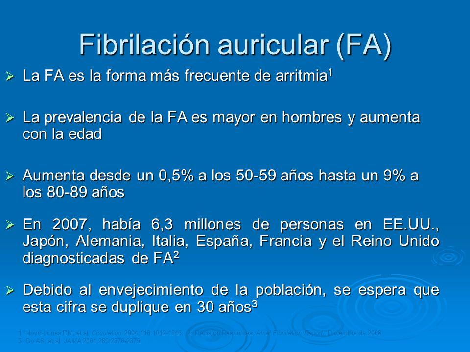 Fibrilación auricular (FA) La FA es la forma más frecuente de arritmia 1 La FA es la forma más frecuente de arritmia 1 La prevalencia de la FA es mayo