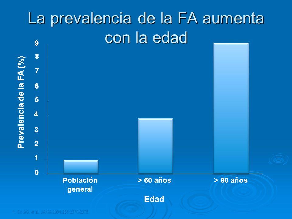 La prevalencia de la FA aumenta con la edad 1. Go AS, et al. JAMA 2001;285:2370-2375. Edad Prevalencia de la FA (%) Población general > 60 años> 80 añ